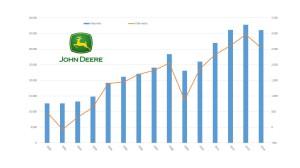 Fatturato John Deere dal 2000 a oggi (milioni di dollari)
