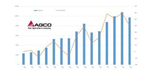 Fatturato Agco dal 2000 a oggi (milioni di dollari)
