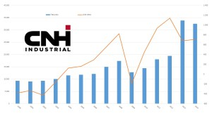 Fatturato Cnh Industrial dal 2000 a oggi (milioni di euro fino al 2012, poi milioni di dollari)
