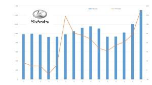 Fatturato Kubota dal 2000 a oggi (milioni di yen)