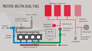 Nel motore Dual Fuel di Valtra, biogas e gasolio sono iniettati separatamente a seconda delle necessità del motore.